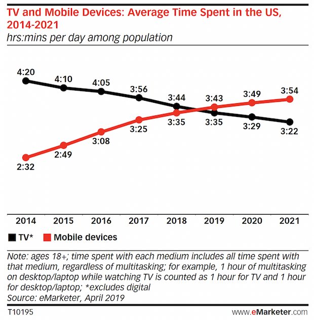 Source eMarketer